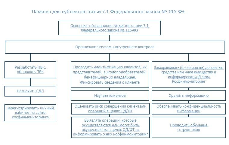 Pamyatka_dlya_sub'ektov_stat'i_7.1