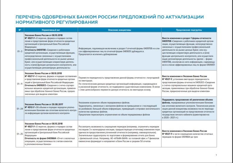 Перечень одобренных Банком России изменений в нормативные акты в 2020 году