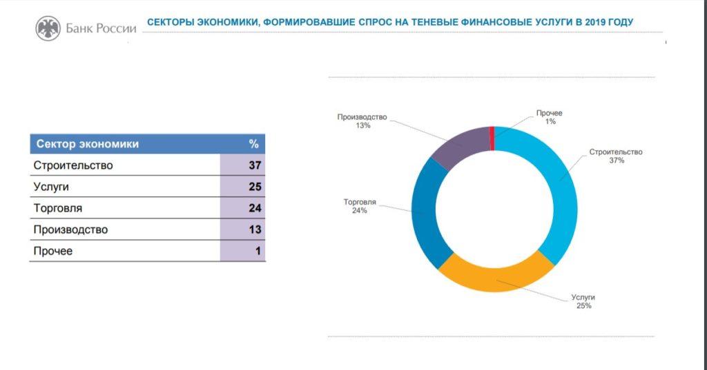 секторы экономики формировавшие спрос на теневые финансовые услуги в 2019