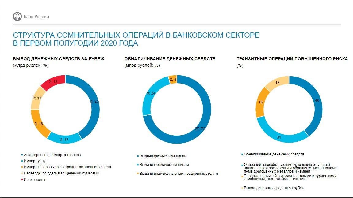 Структура сомнительных операций за первое полугодие 2020