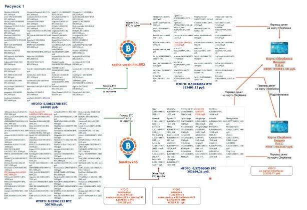 Схема легализации с использованием криптовалюты